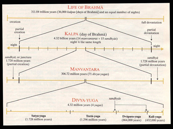 Vedic Scripts, wisdom and facts Ttime